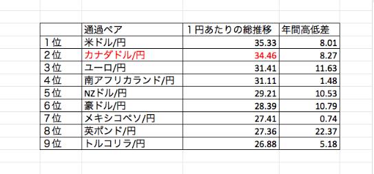 トラリピ1円あたりの総推移ランキング