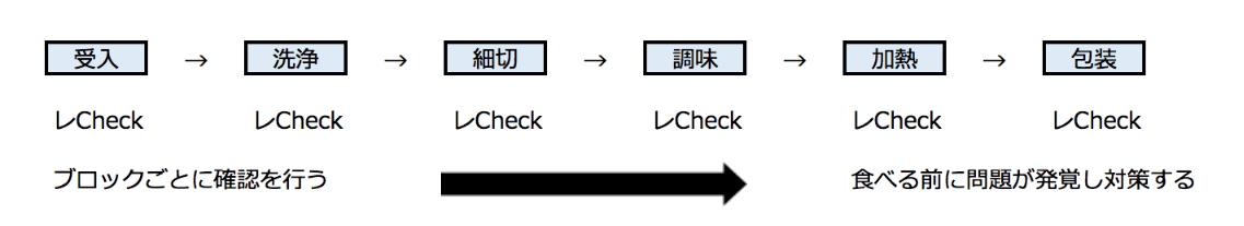 HACCP工程管理
