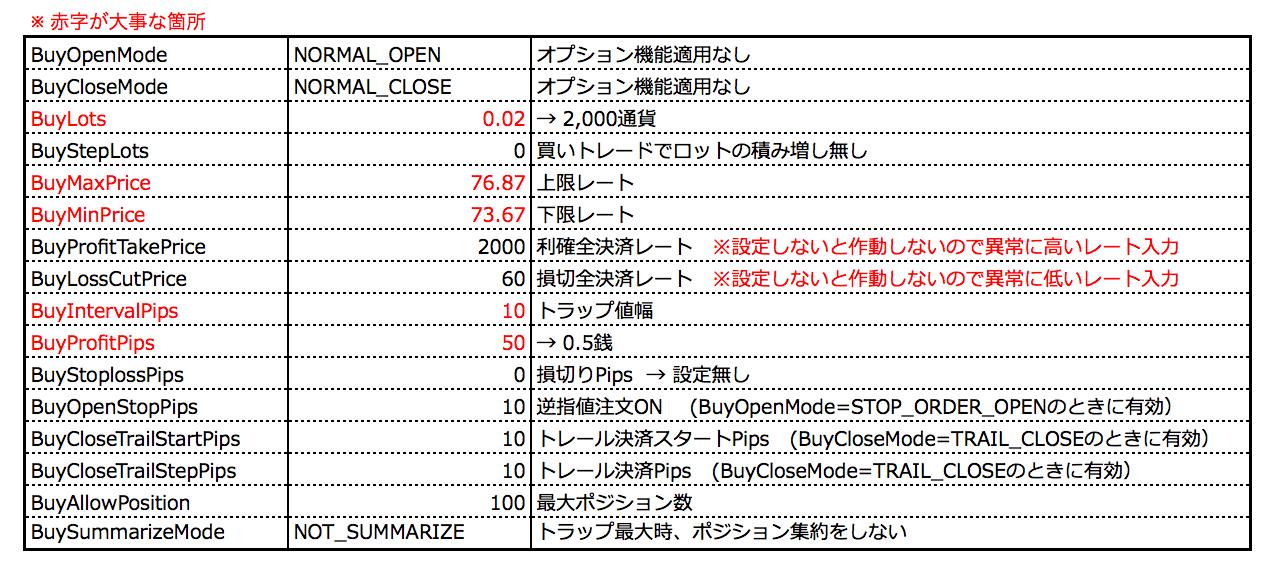 EAパラメータ設定図