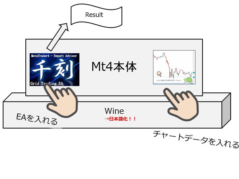 XMTradingのWine日本語化