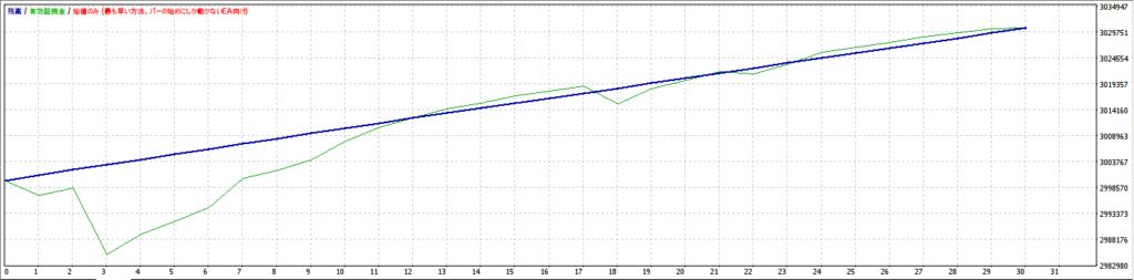 バックテスト 利益グラフ
