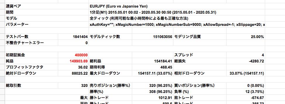 ユーロ円バックテスト