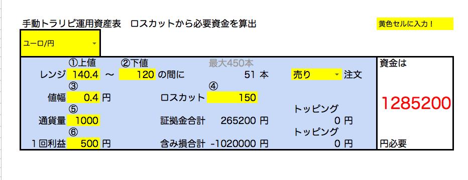 ユーロ円売り設定