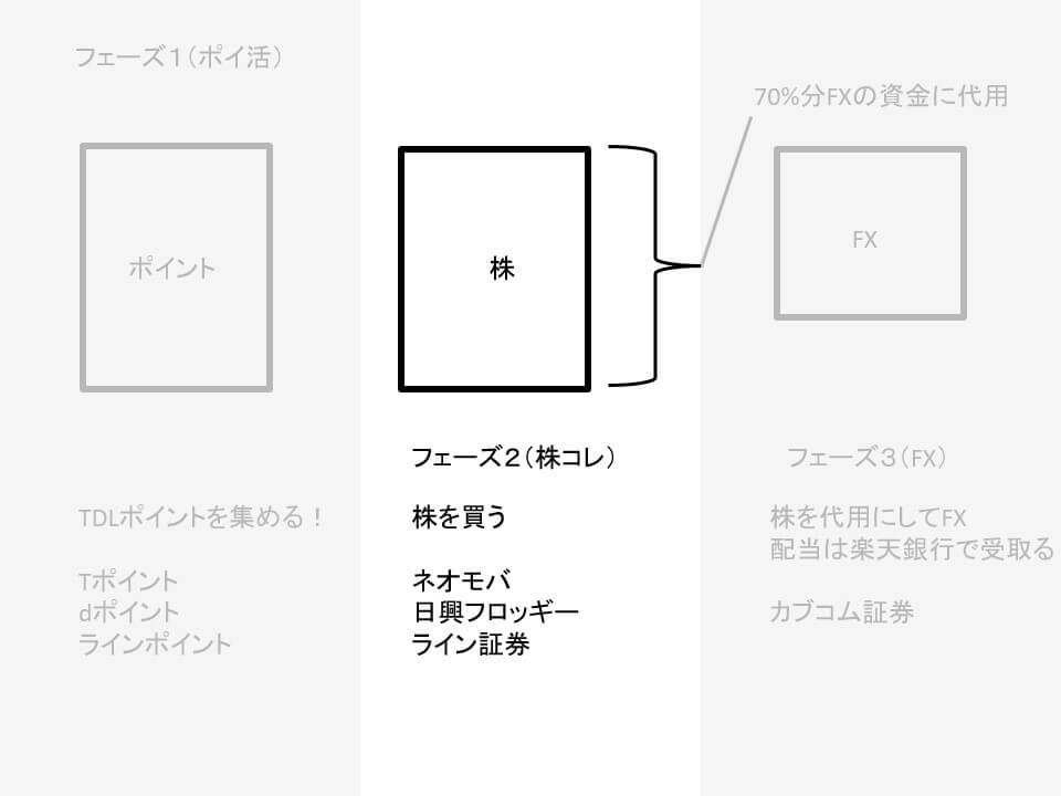 ポイ活投資株購入編