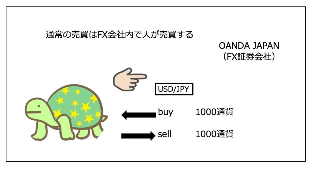 FX自動売買イメージ