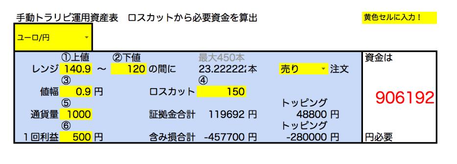 ユーロ円設定9月