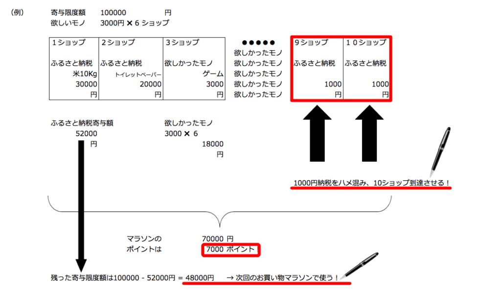 1000円納税イメージ