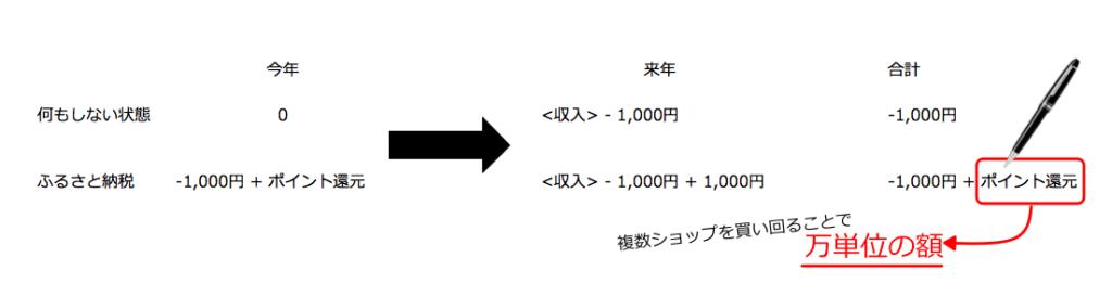 1,000円納税