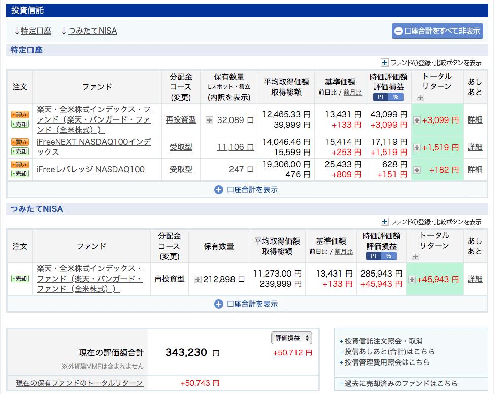 楽天証券投資信託8月