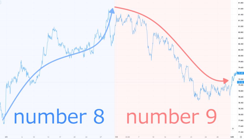 カナダドル9月と8月の比較チャート
