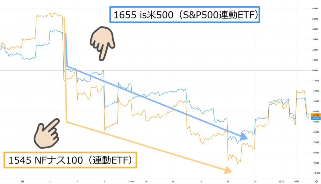 ナスダックとS&P500比較9月