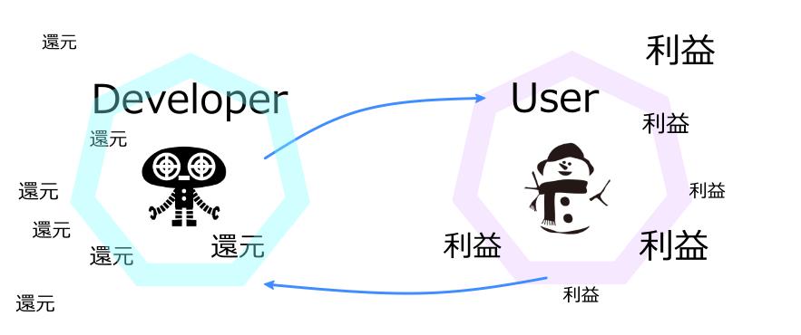 ロボ開発者報酬