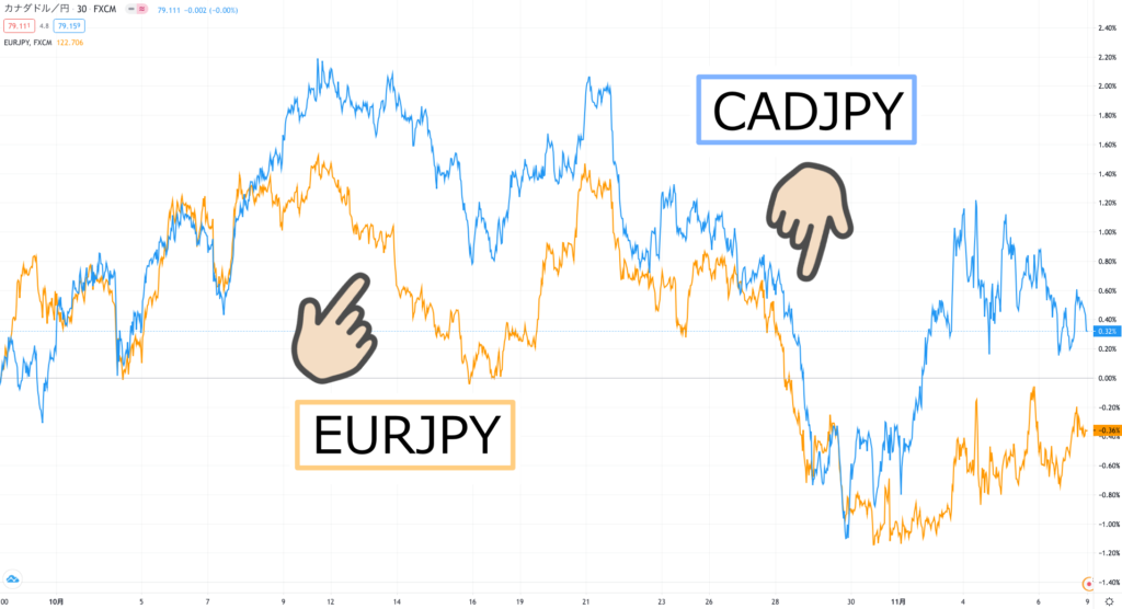 10月eur
