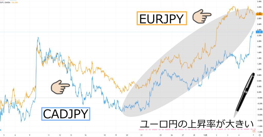ユーロ円上昇幅
