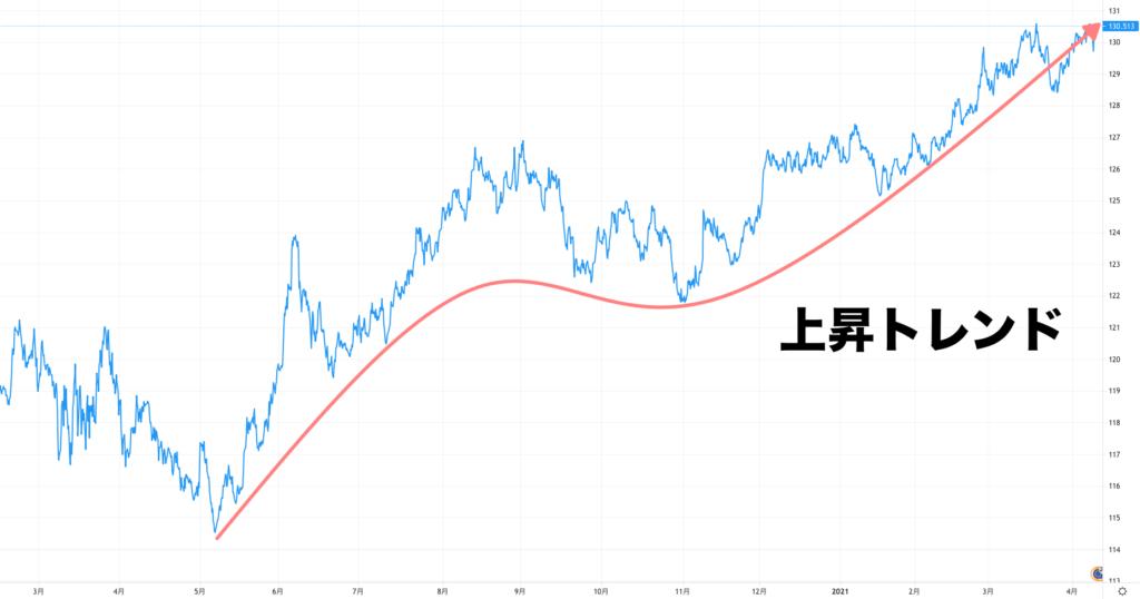 2020ユーロ円