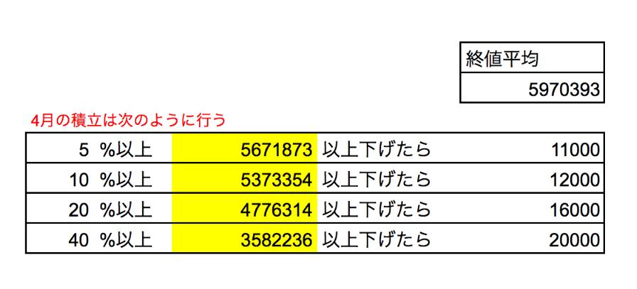 4月ピラミッド積立表