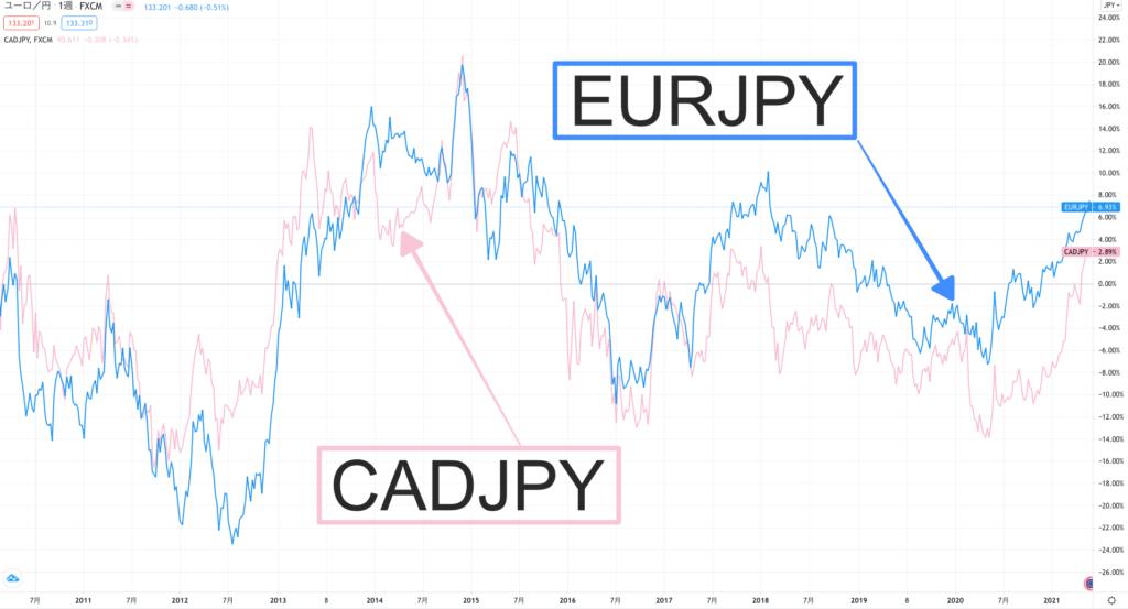 EURとCAD