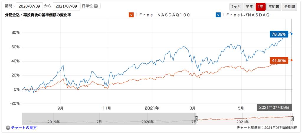 NASDAQ比較